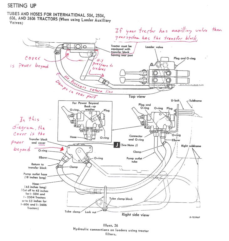 Advice On Hydraulic Hookup For Ih2001 Loader On 504