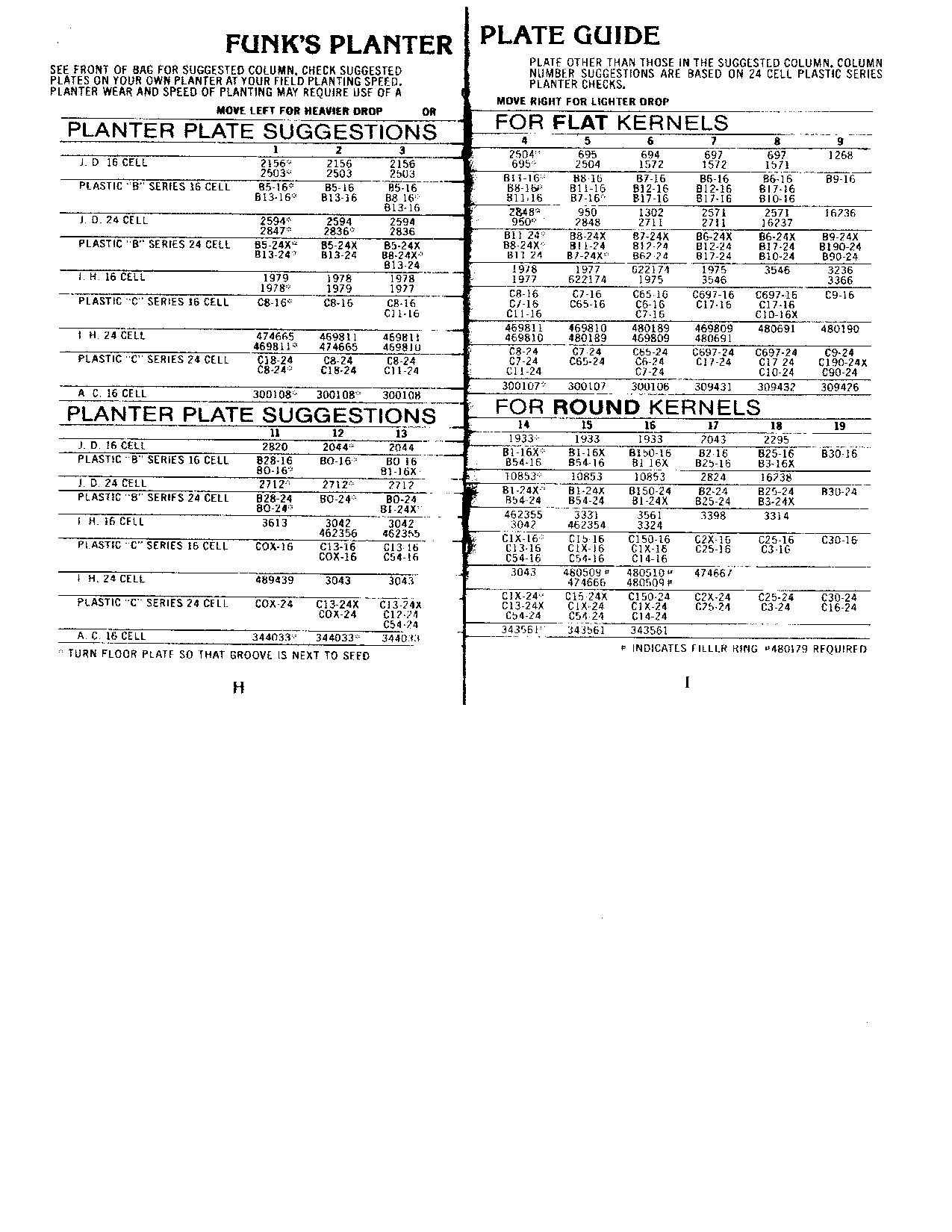 Ih Planter Plate Chart Related Keywords Ih Planter Plate