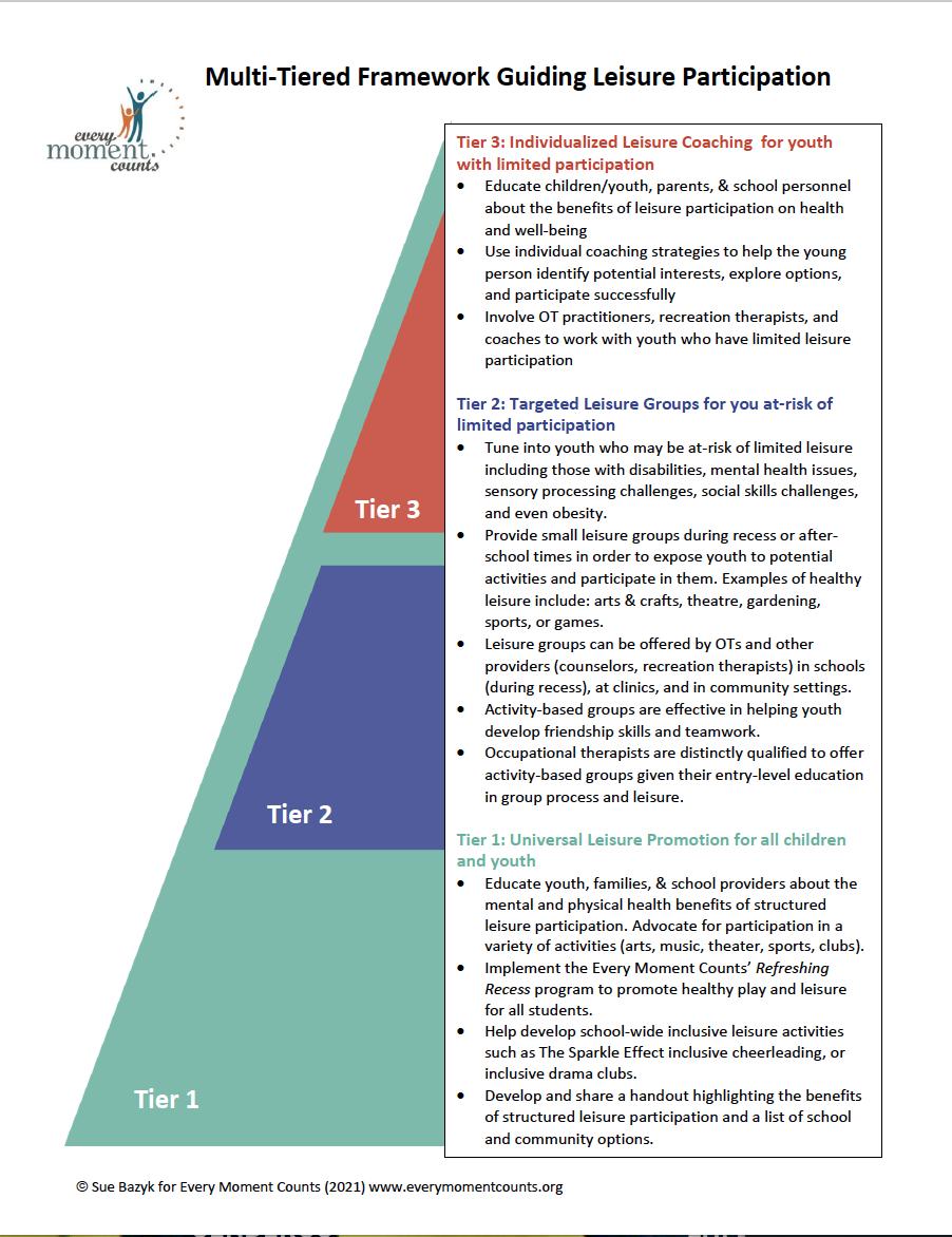 Leisure pyramid IMAGE