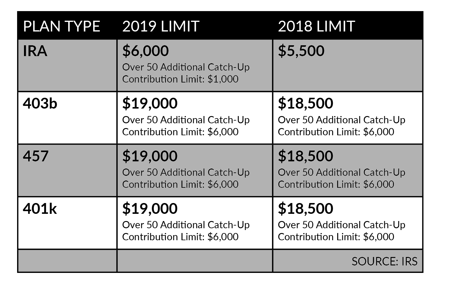 third image of Tax Deductions And Retirement Limits For 2019 You Should with Tax Deductions and Retirement Limits for 2019 YOU SHOULD ...
