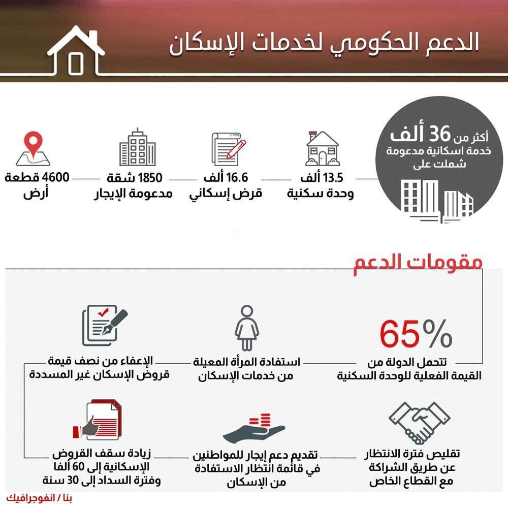 دعم حكومي واسع لخدمات الإسكان يحقق طفرة كبيرة في مستوى الحياة الكريمة للمواطنين