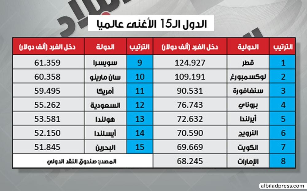 51.8 ألف دولار نصيب البحريني من الناتج المحلي سنويا
