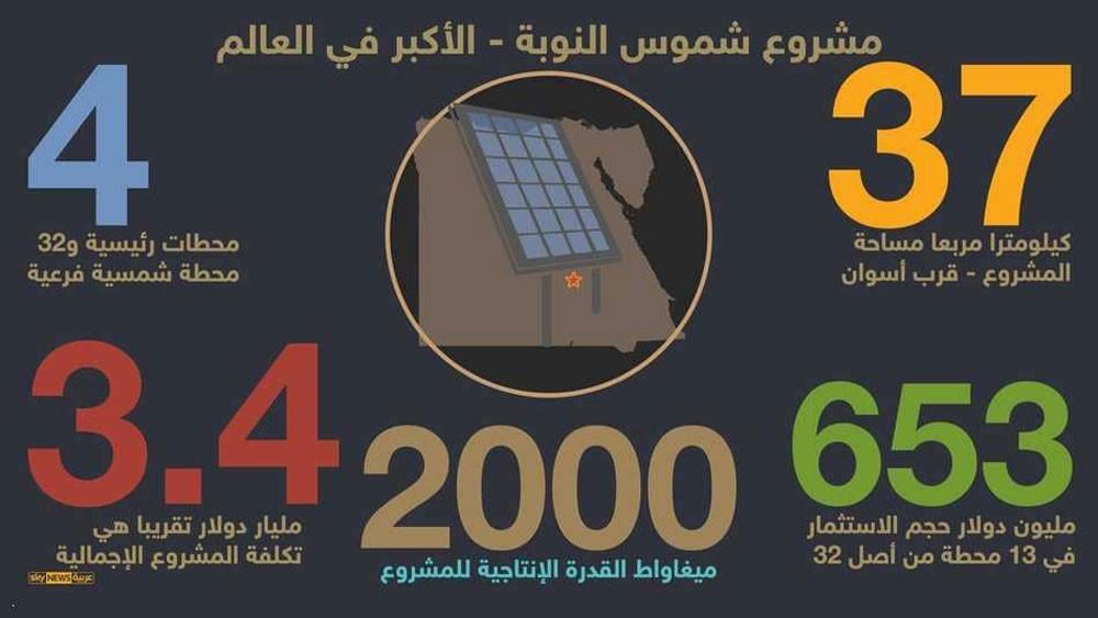 مصر تفتتح أولى محطات الطاقة الشمسية بأسوان