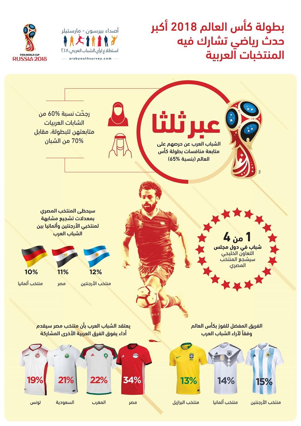 الشباب العرب يعلقون على المنتخب المصري آمالاً كبيرة في كأس العالم