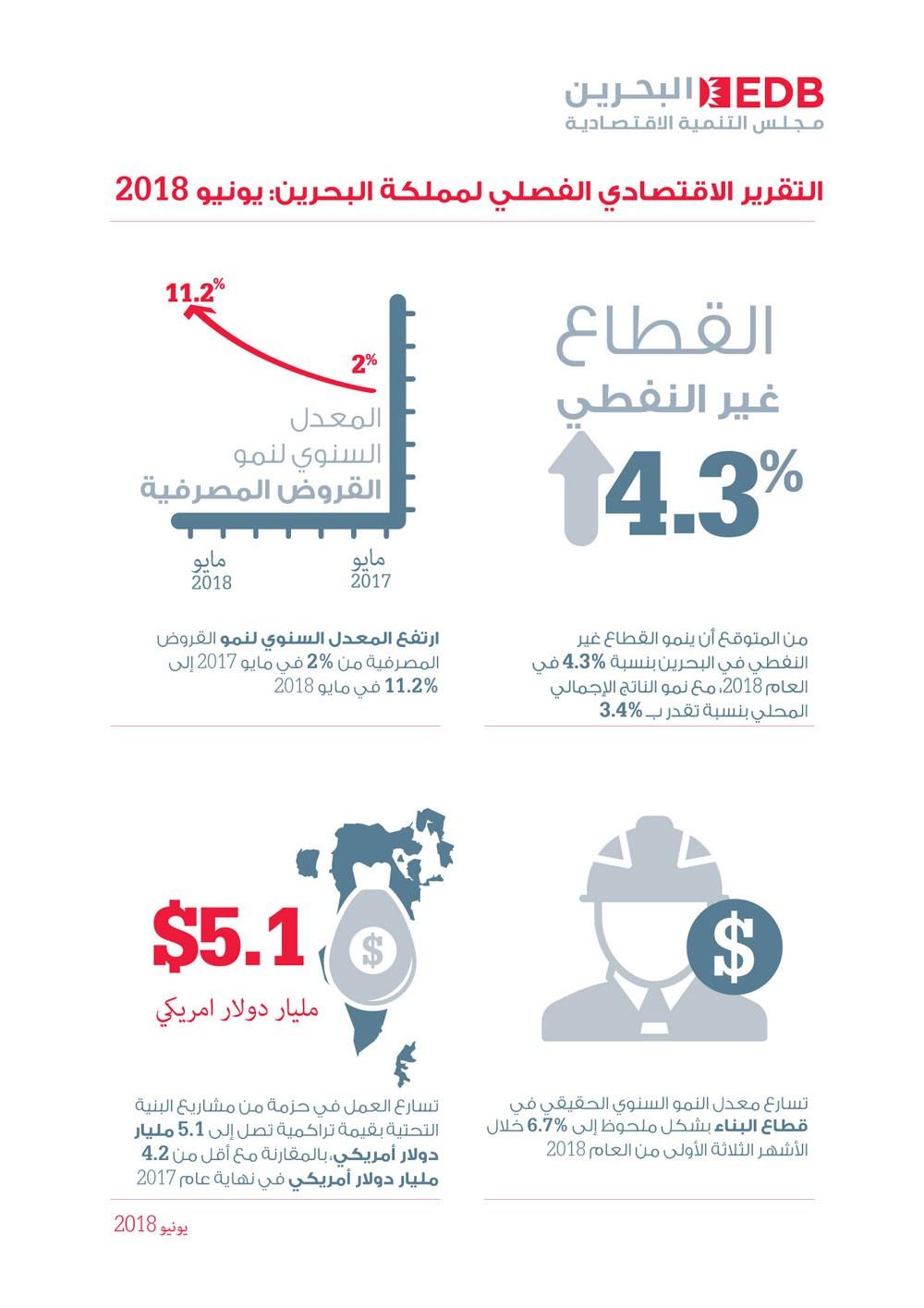 مشاريع البنية التحتية تدفع نمو القطاع غير النفطي في 2018