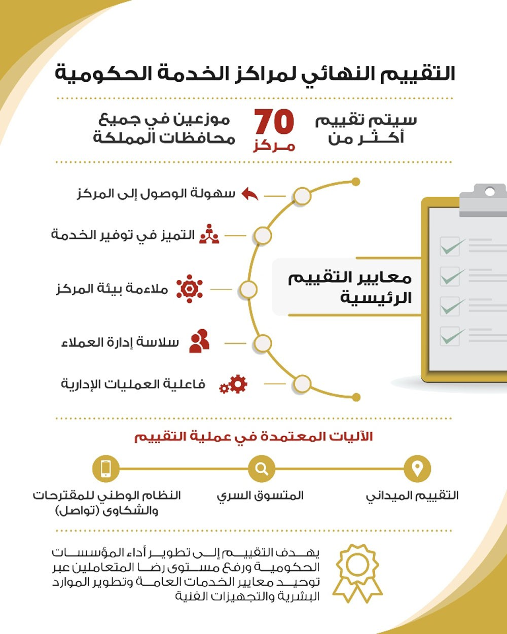 لجنة تقييم مراكز الخدمة الحكومية تعلن عن انطلاق التقييم النهائي لـ70 مركز