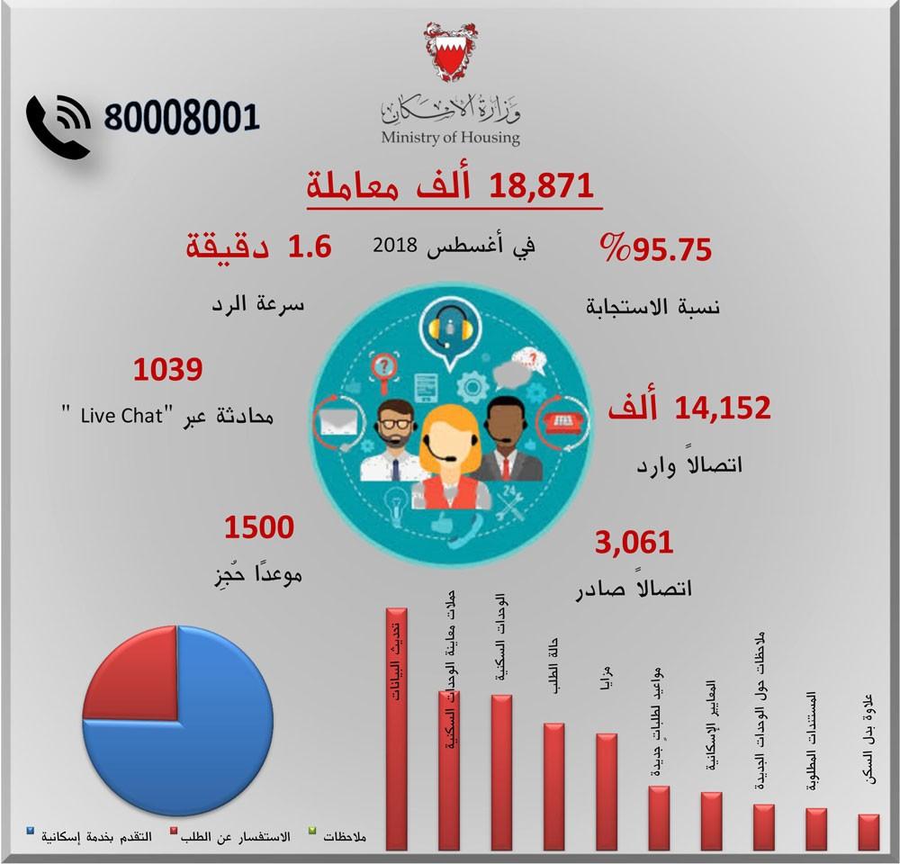 """""""الإسكان"""": 18,871 معاملة قدَّمها مركز الاتصال لخدمة المواطنين في أغسطس"""