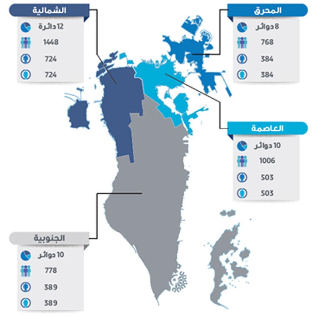 """""""دراسات"""" ينشر نتائج استطلاع الرأي حول الانتخابات النيابية والبلدية 2018"""