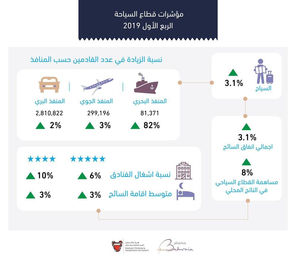هيئة السياحة: 3.1% نسبة ارتفاع معدل إنفاق زوار المملكة خلال الربع الأول