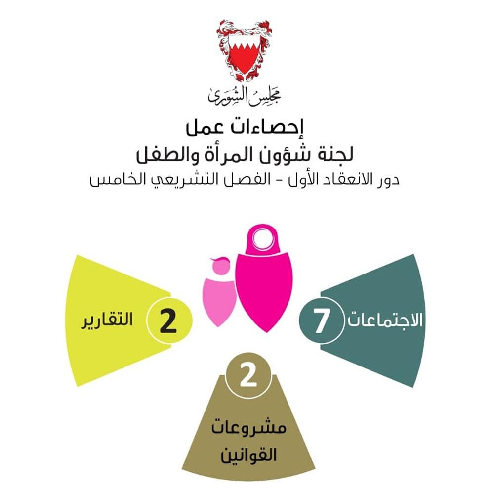 """""""المرأة والطفل"""" بـ """"الشورى"""" عقدت 7 اجتماعات لمناقشة 3 مشروعات لتعديل قانون الطفل..."""
