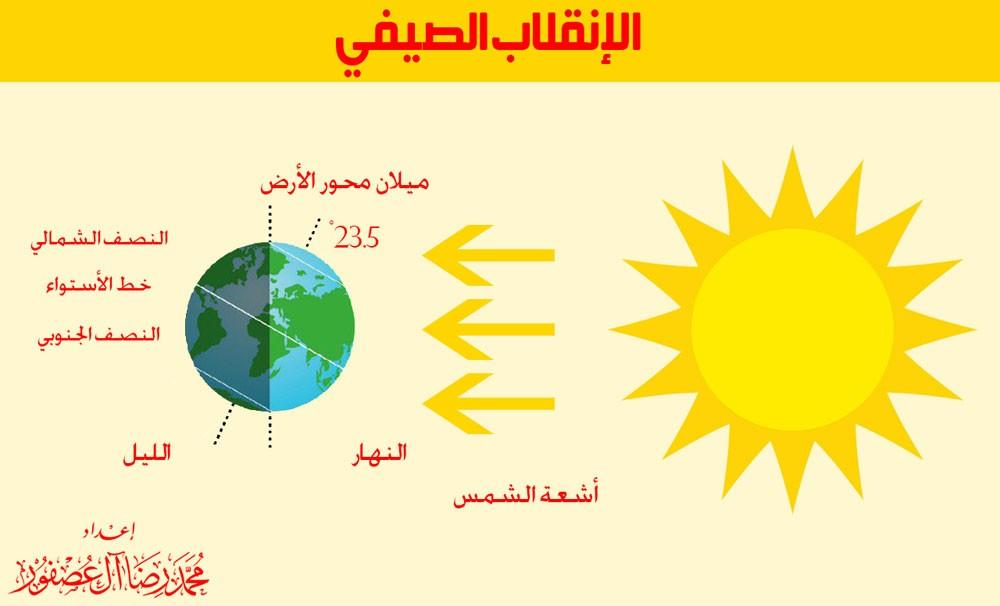 البحرين تشهد دخول فصل الصيف مساء يوم الجمعة المقبل
