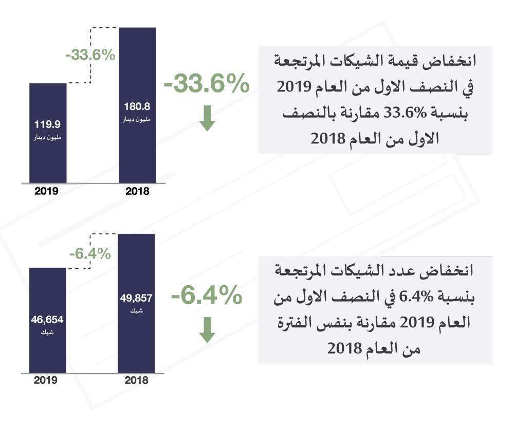 مصرف البحرين المركزي: تراجع عدد الشيكات المرتجعة وانخفاض قيمتها