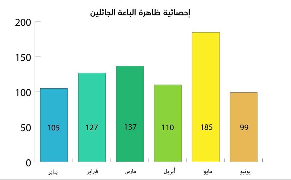 أمانة العاصمة: إزالة 763 مخالفة لباعة جائلين خلال نصف الأول من العام الجاري