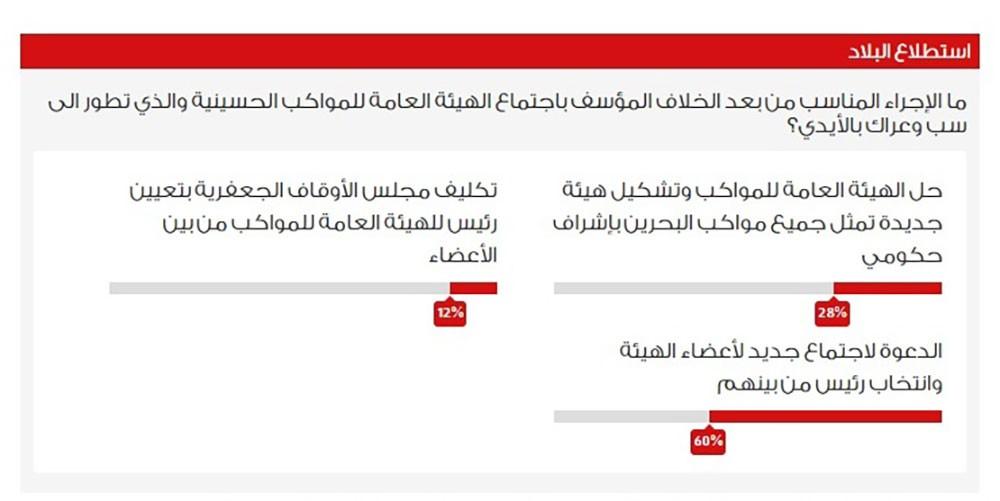 """استبيان """"البلاد"""": 60% يحضُّون """"المواكب"""" لانتخاب رئيس جديد"""