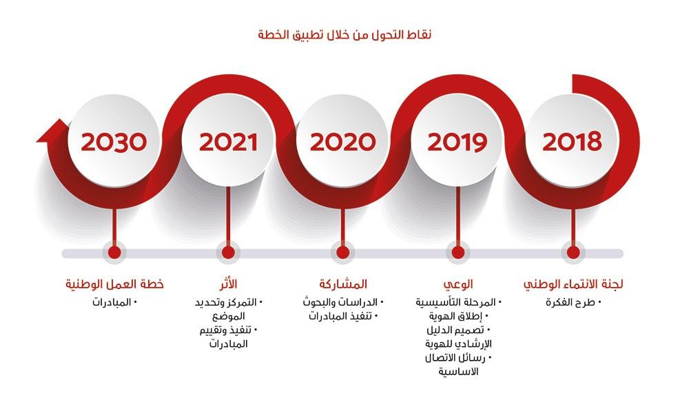 """""""بحريننا"""" تضع إطارها التنظيمي وتنطلق في تنفيذ أكثر من 100 مبادرة بمشاركة مجتمعية لافتة"""