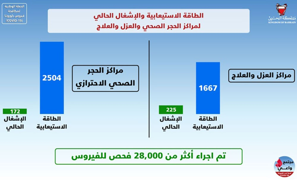 الطاقة الاستيعابية الحالية لمراكز العزل والعلاج 1667 سريرًا يبلغ الإشغال منها 225 سريرًا فقط