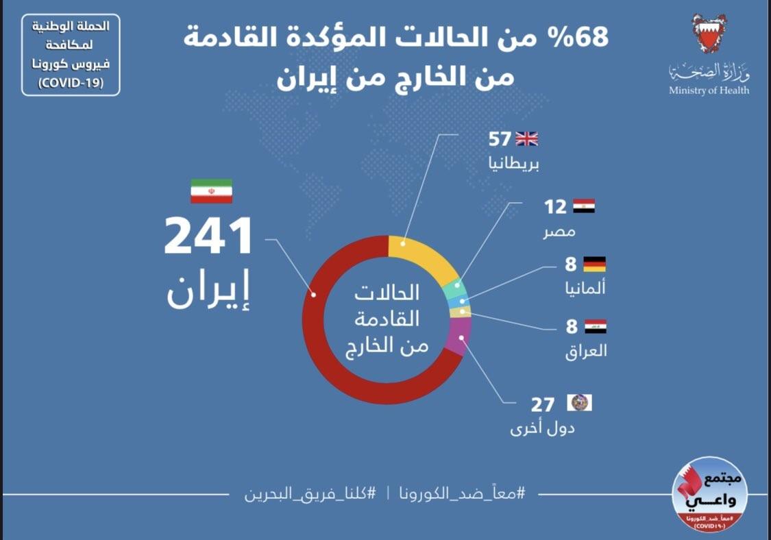 """الصحة: 241 حالة مصابة بفيروس """"كورونا"""" لقادمين من ايران"""