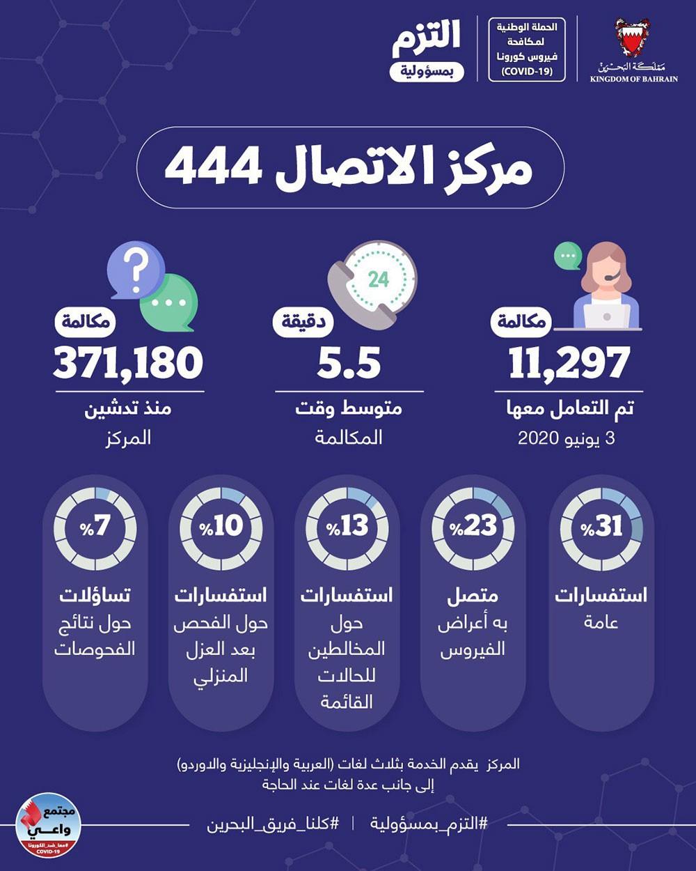 وزارة الصحة: مركز الاتصال 444 تلقى أكثر من 371,000 مكالمة عن فيروس كورونا