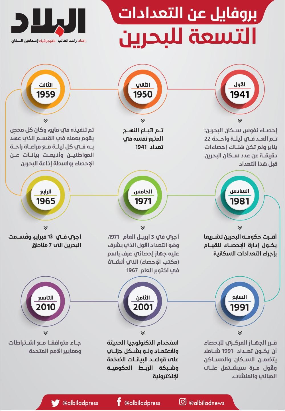 تعداد سكان البحرين