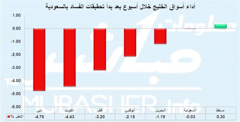 أسواق الخليج تخسر 15 مليار دولار بعد أسبوع من تحقيقات الفساد