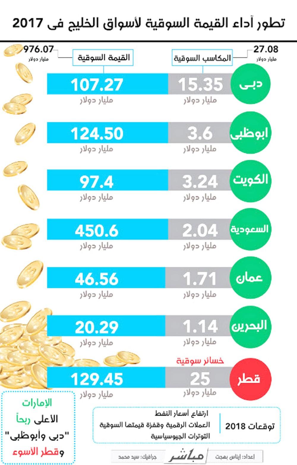 تطور أداء القيمة السوقية لأسواق الخليج 2017