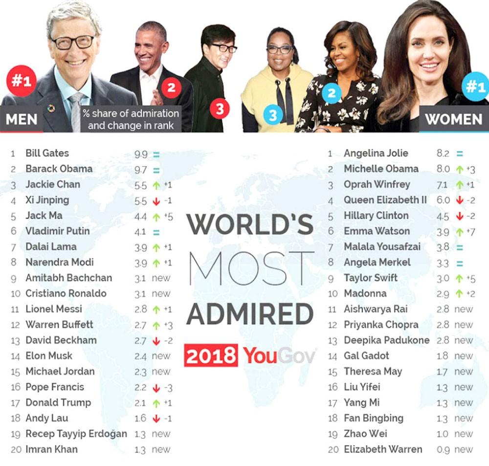 غيتس وجولي الأكثر إثارة للإعجاب في 2018