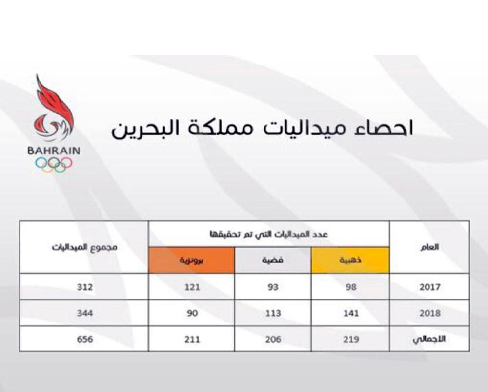 """شعار """"الذهب فقط"""" يرفع حصيلة البحرين إلى 141 ذهبية"""