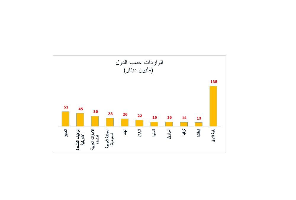 184 مليون دينار قيمة الصادرات السلعية وطنية المنشأ