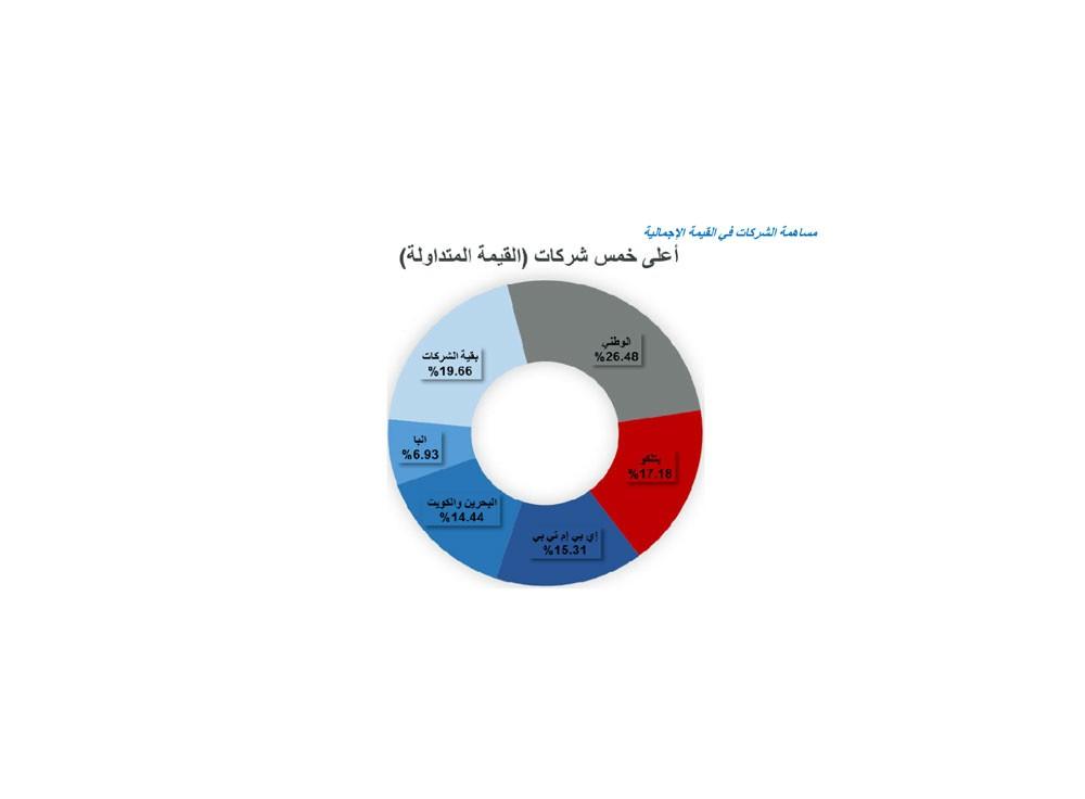 سهمان يدعمان بورصة البحرين