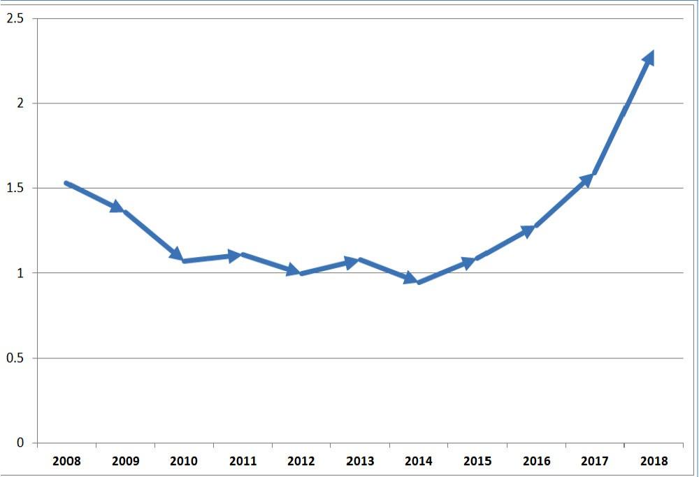 الفائدة على الودائع تحلق لأعلى مستوى في 10 سنوات