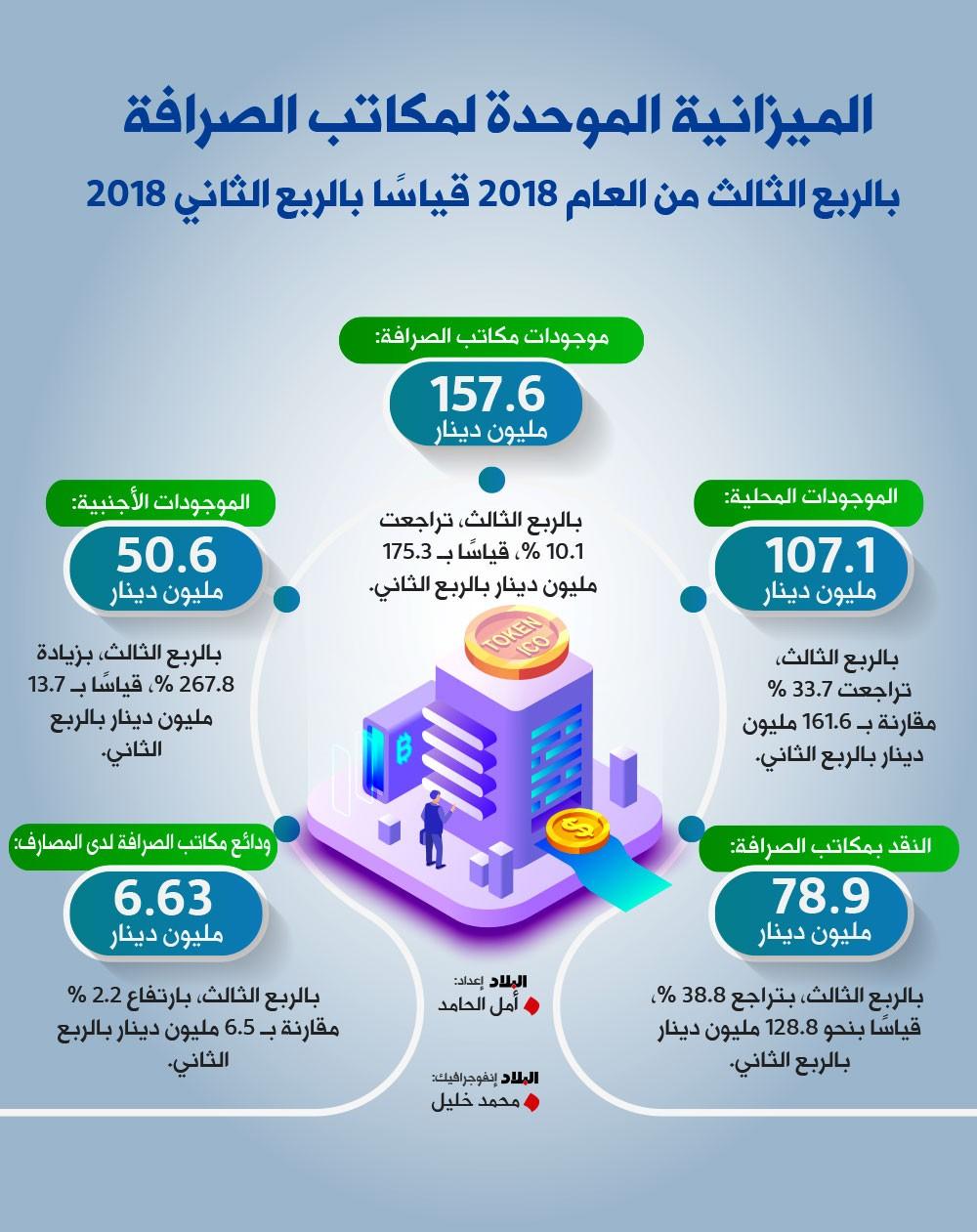 157.6 مليون دينار ميزانية مكاتب الصرافة