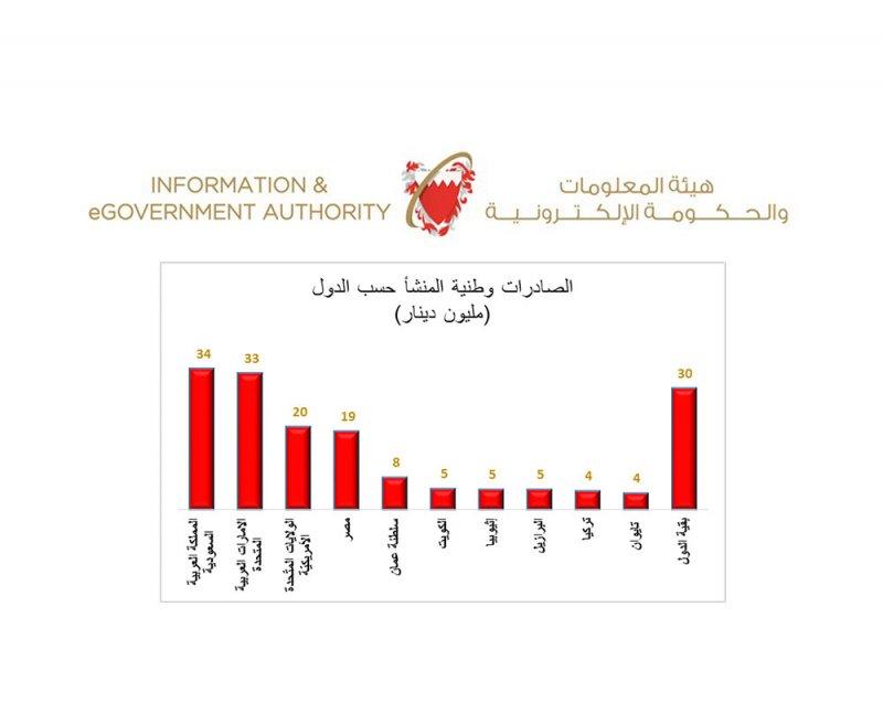 168 مليون دينار الصادرات وطنية المنشأ في يناير
