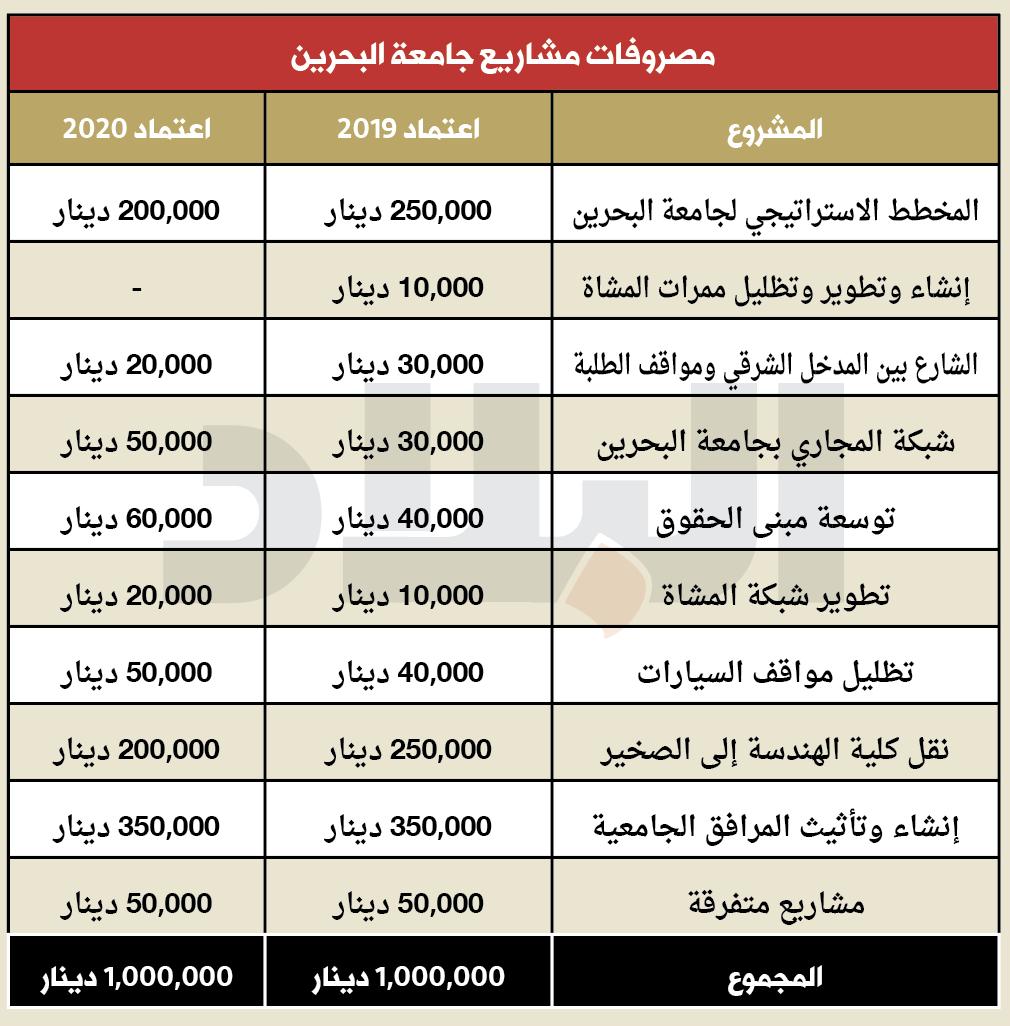 """""""البلاد"""" تنشر تفاصيل مصروفات مشاريع الميزانية (1)"""