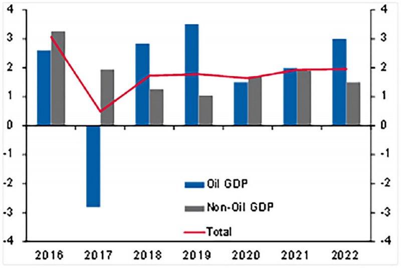 استقرار الآفاق الاقتصادية بالإمارات رغم المخاطر العالمية