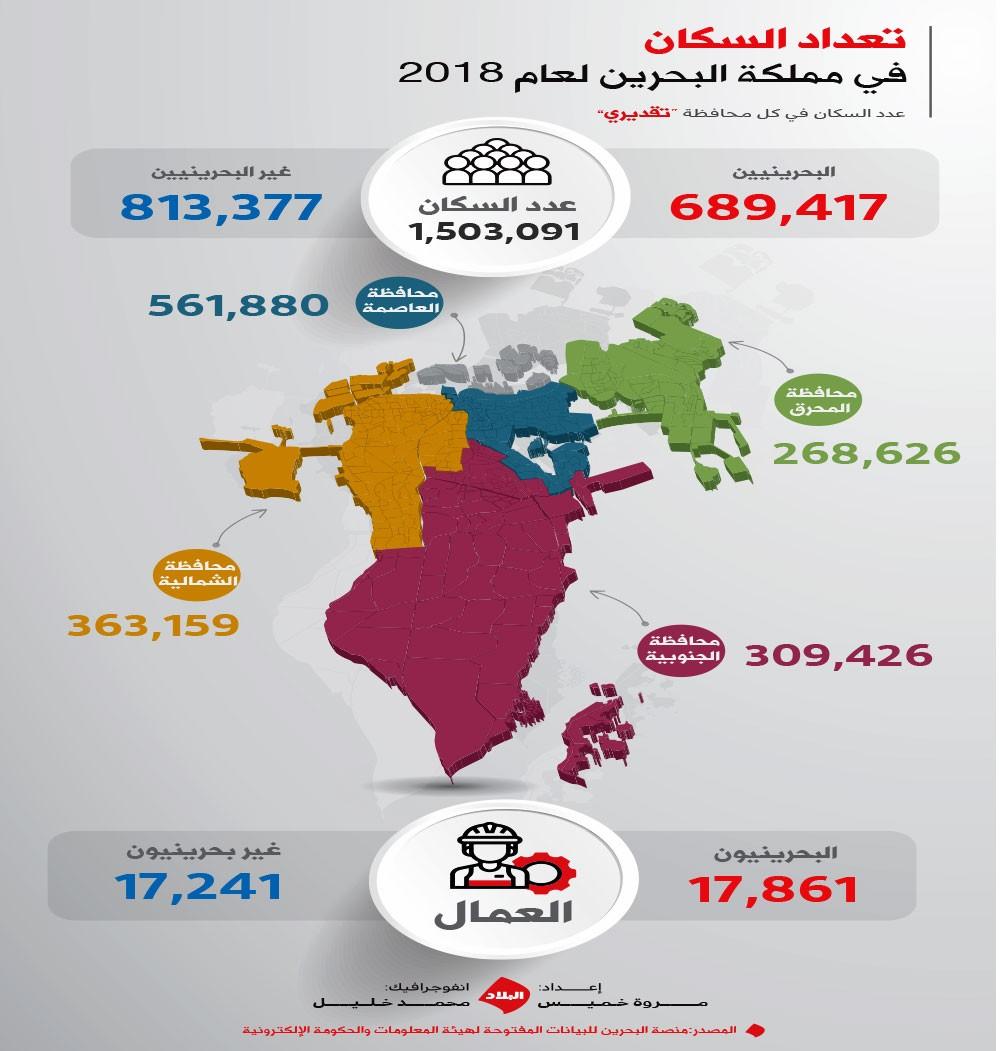 """""""هيئة المعلومات"""": الأجانب أكثر من البحرينيين بنحو 124 ألفًا"""