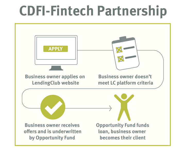 CDFI-Fintech Partnership