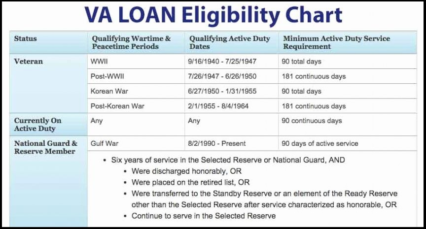 Va Loan Eligibility Requirements Va Org