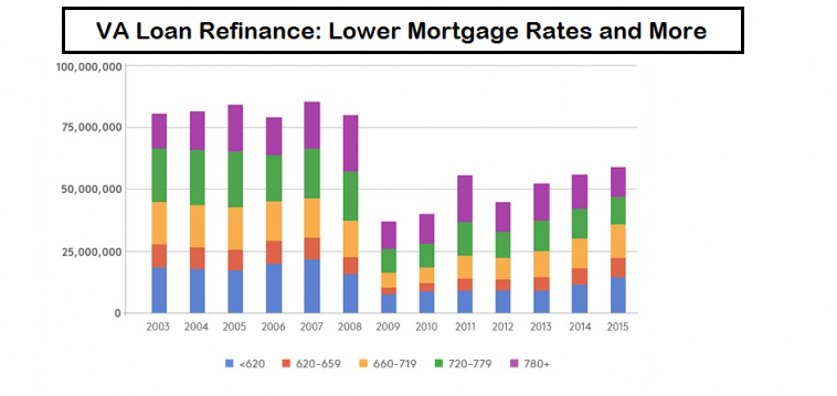 VA-Loan-Refinance-Lower-Mortgage-Rates-and-More-758x359