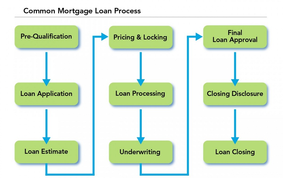 Steps to Obtaining a VA Home Loan