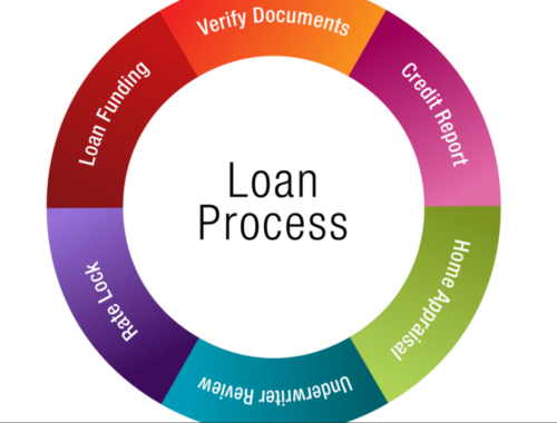 VA Loan Process