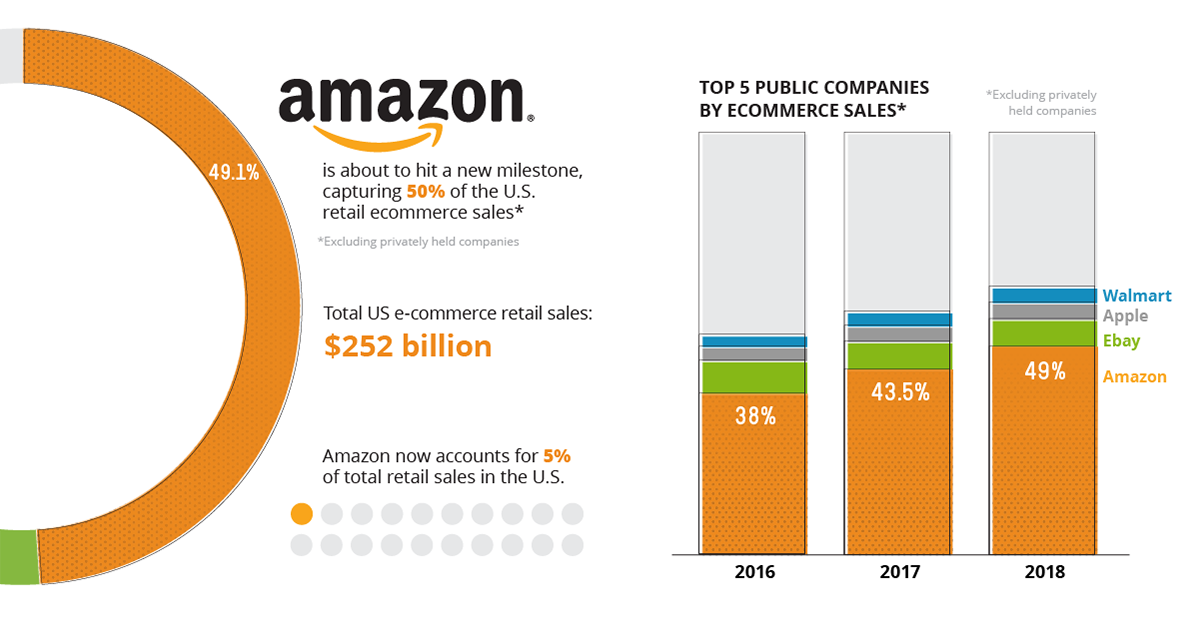 amazon vs ebay amazon ecommerce sales