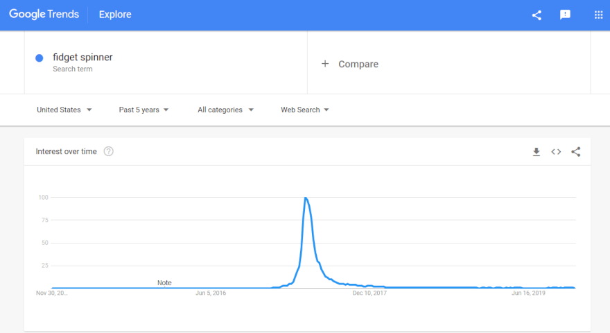 fidget spinner google trends
