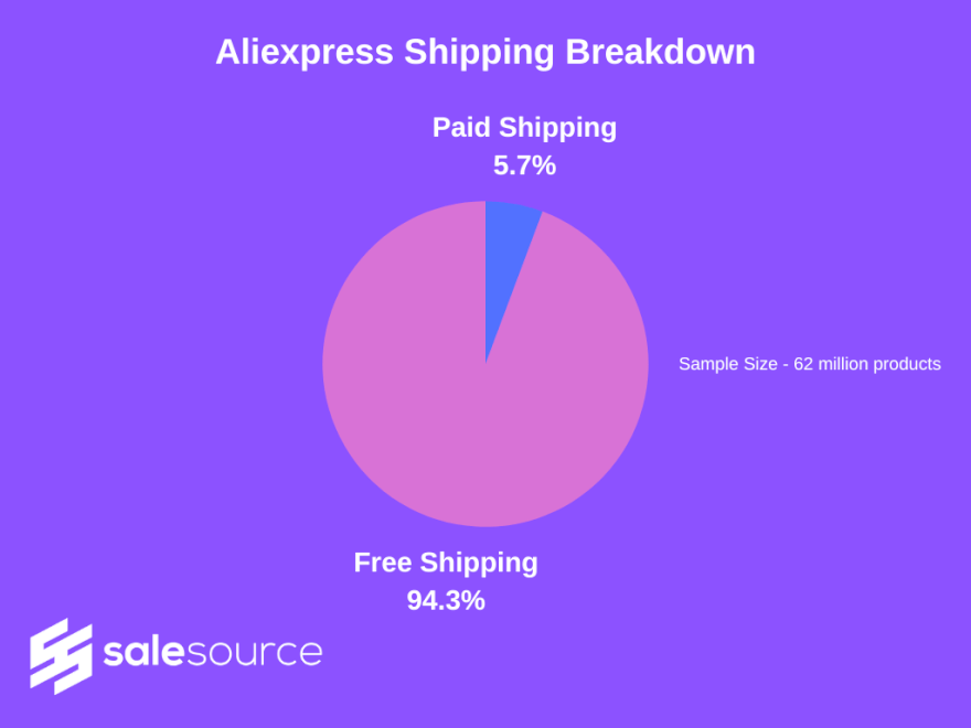 SaleSource Research AliExpress free shipping breakdown