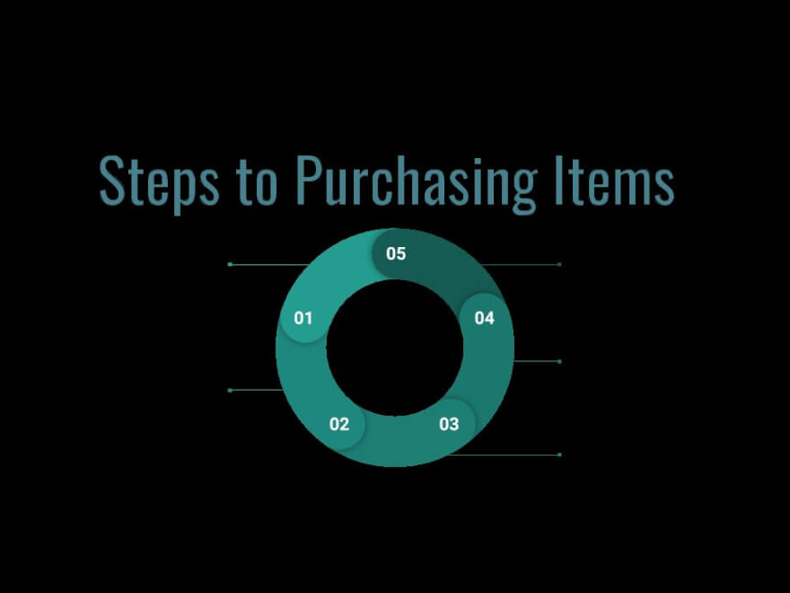 retail arbitrage steps to purchasing items