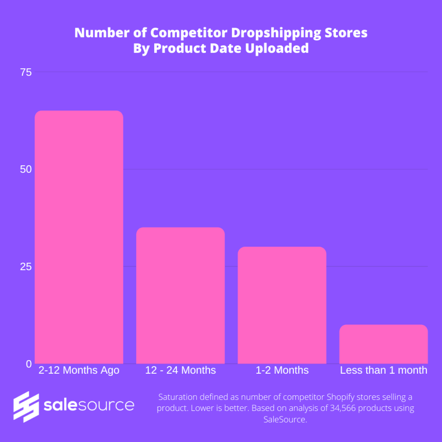 SaleSource Research Number of Competitor Dropshipping Stores By Product Date Uploaded Graph