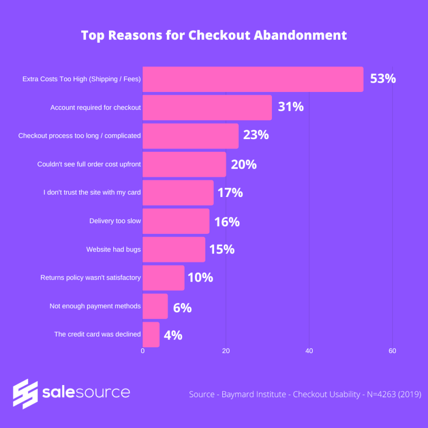 SaleSource Research reasons for checkout abandonment