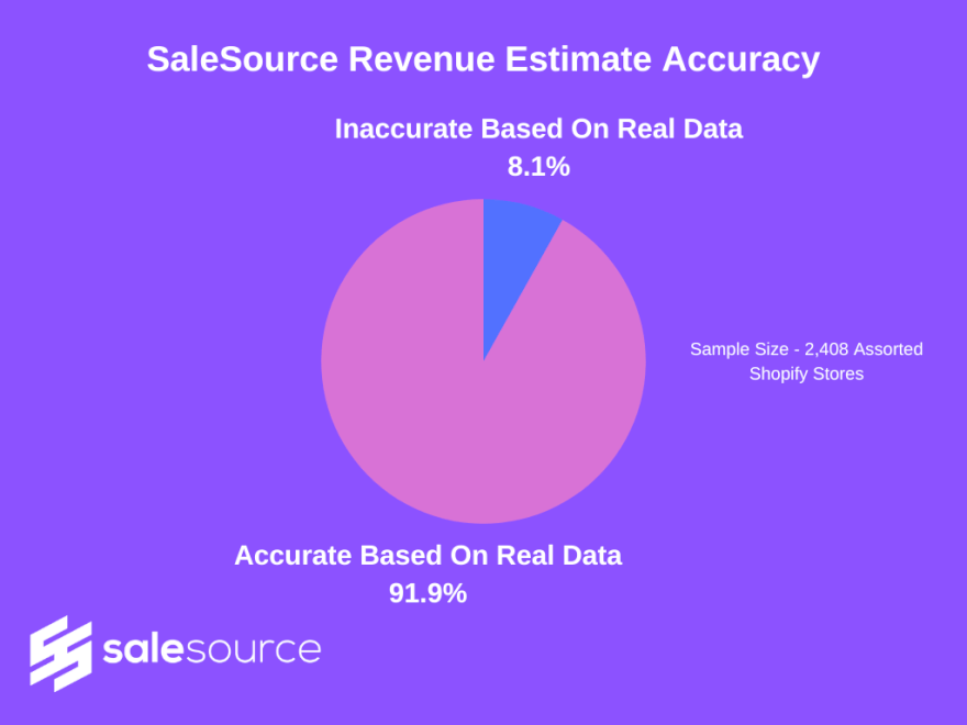 SaleSource Research Shopify Store Revenue Estimate Accuracy