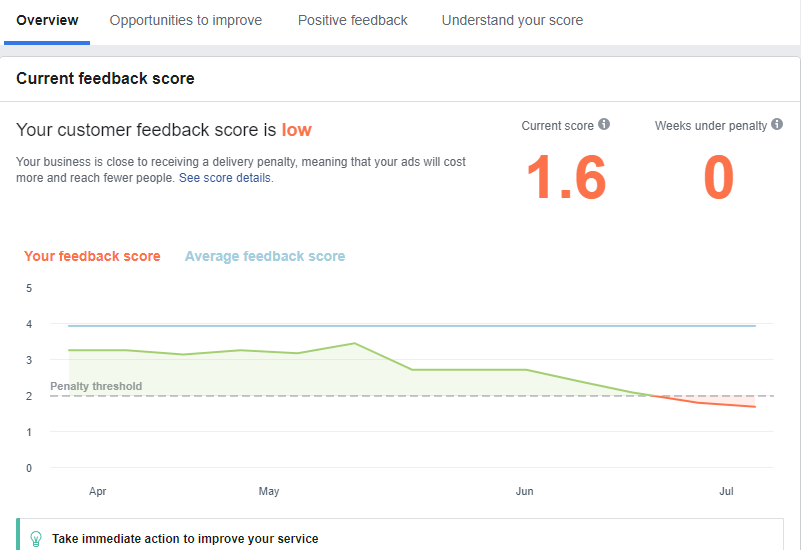 Facebook Customer Feedback score low