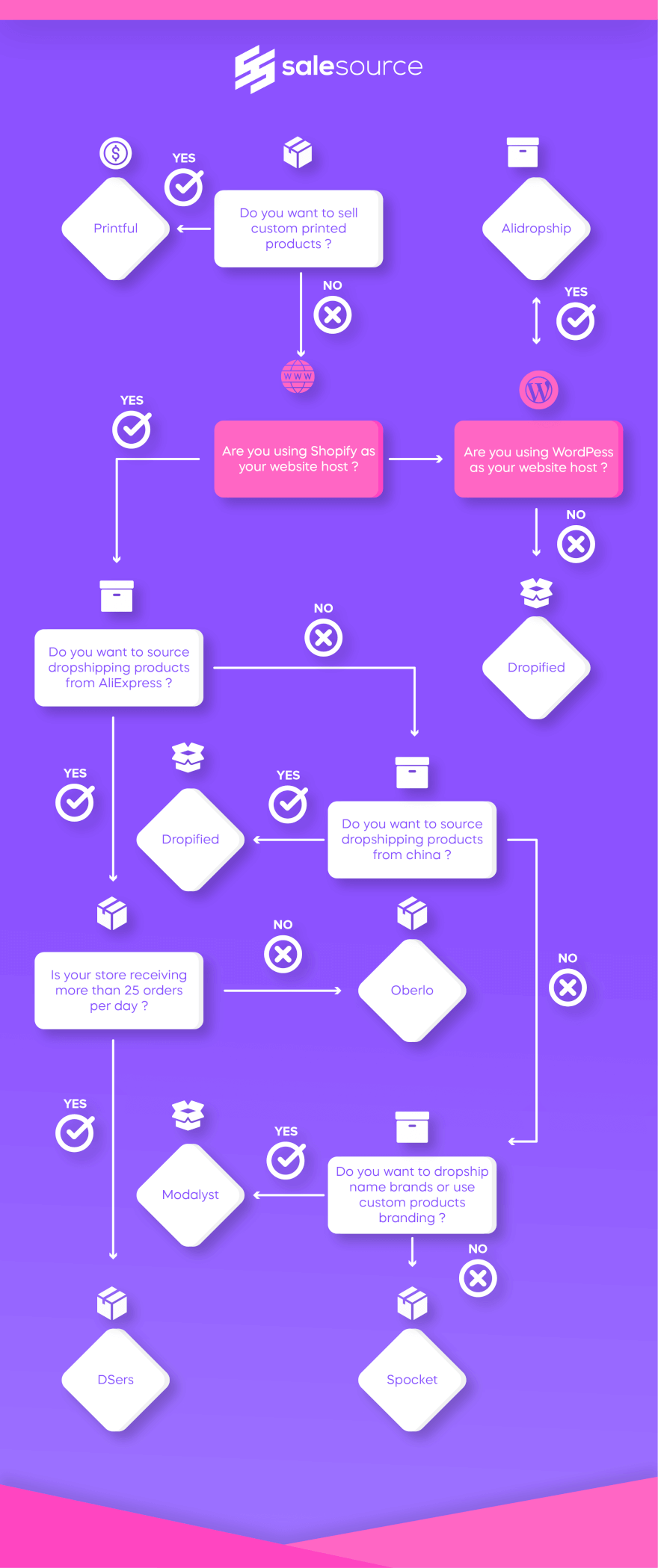 Dropshipping platforms flow chart for shopify dropshipping oberlo alternatives