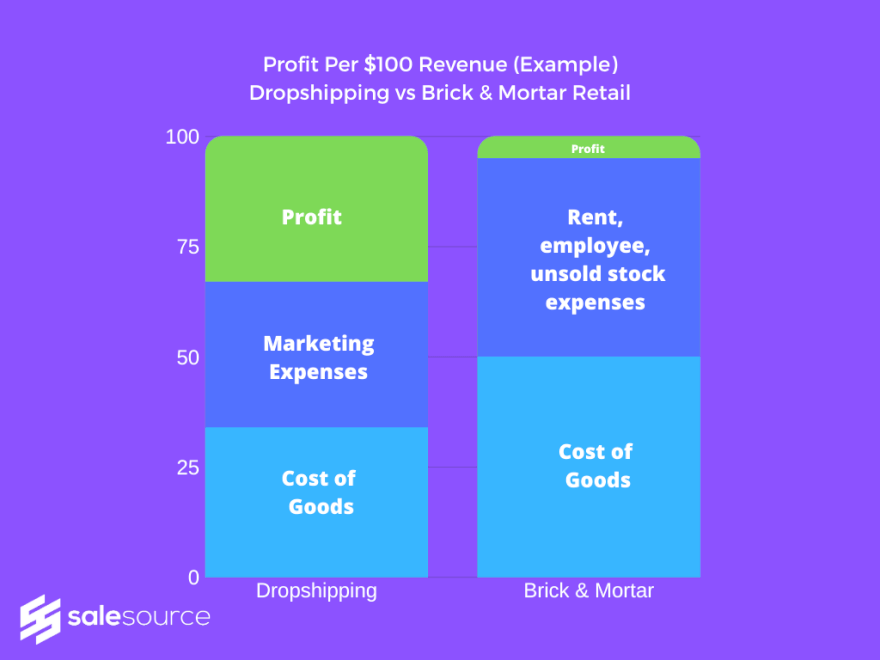 dropshipping profit margins compared to brick and mortar retail